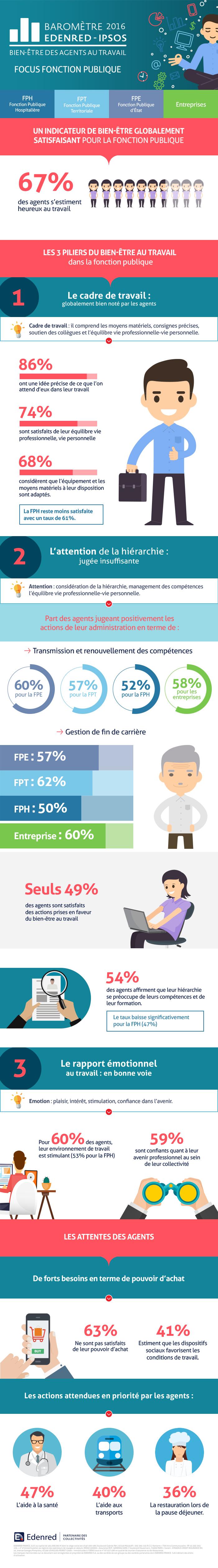 Infographie-bien-etre-travail