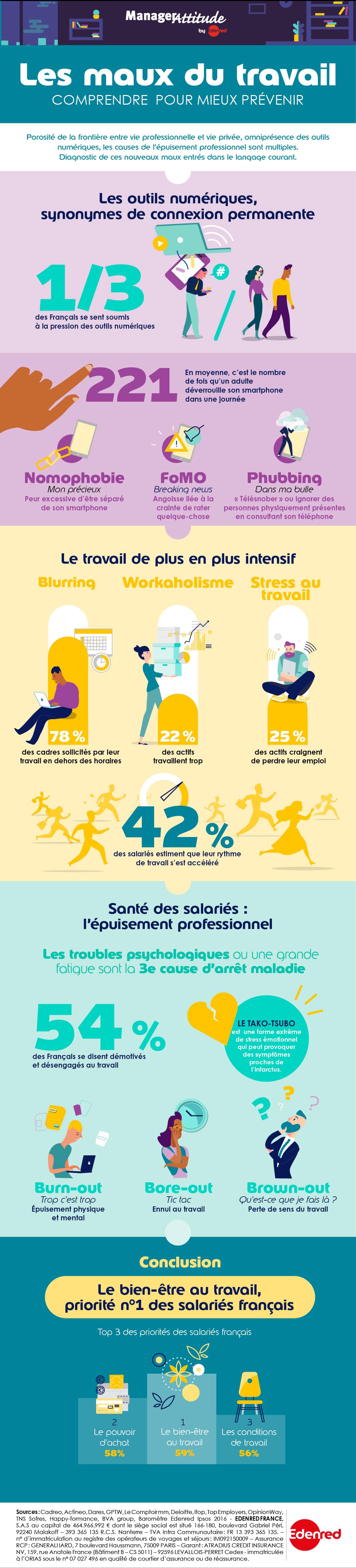 infographie-edenred-prevenir-maux-au-travail