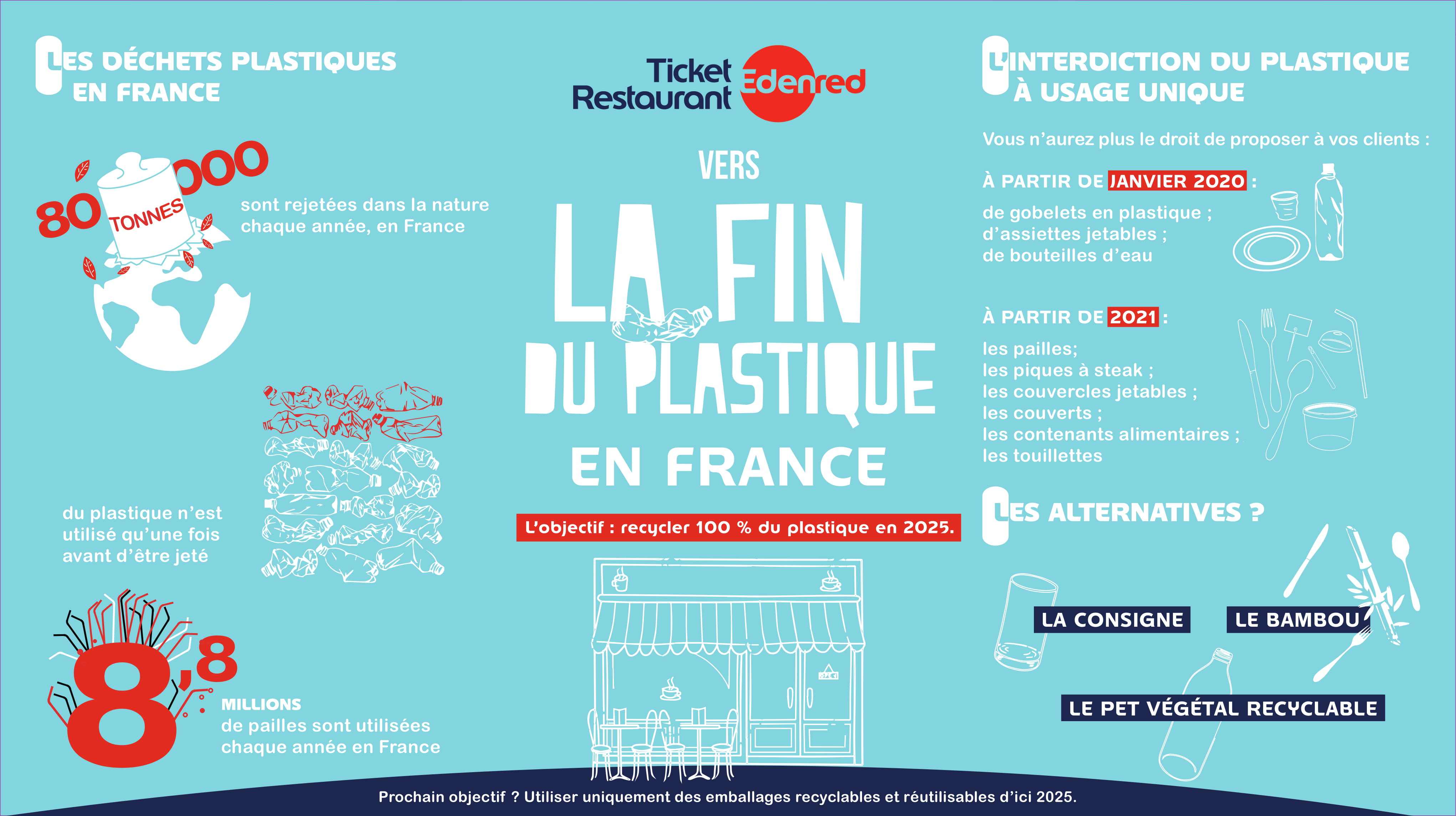 l'interdiction du plastique en France