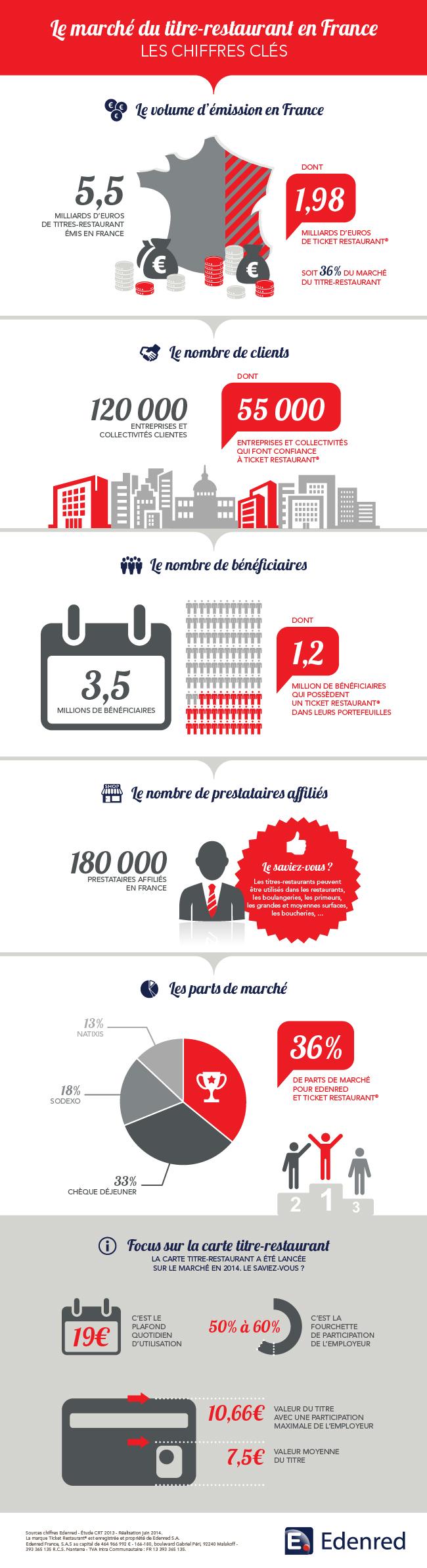 infographie_Edenred_marche_titre-restaurant
